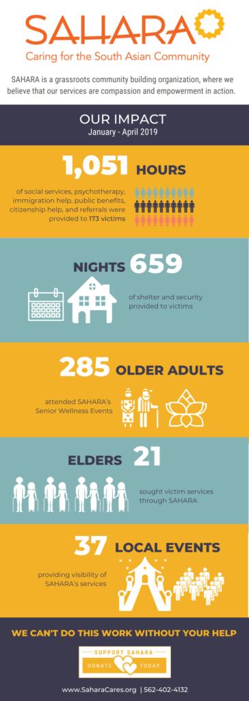 SAHARA our impact 2019